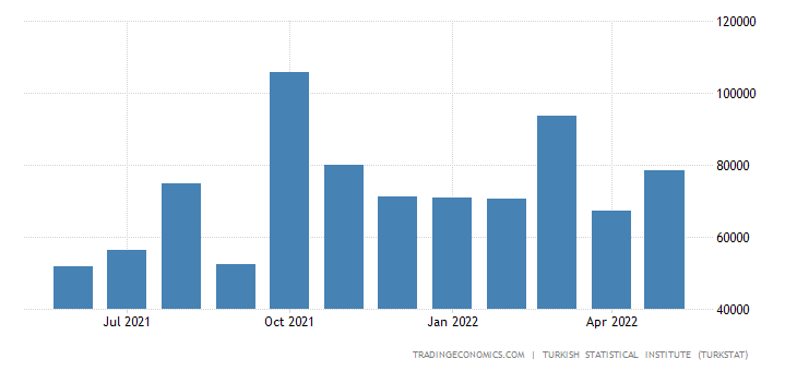 Turkey Imports from Norway