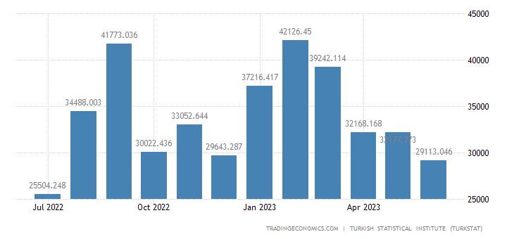Turkey Imports from Pakistan