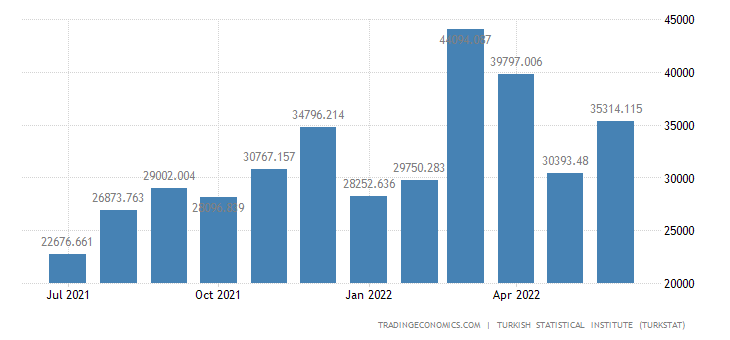 Turkey Imports from Pakistan