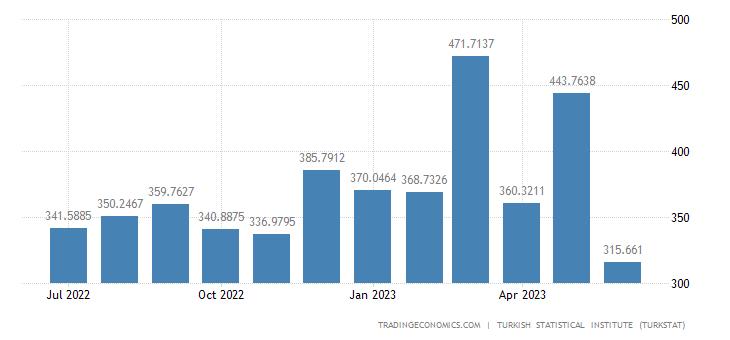Turkey Imports from Poland