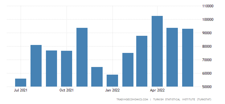 Turkey Imports from Portugal