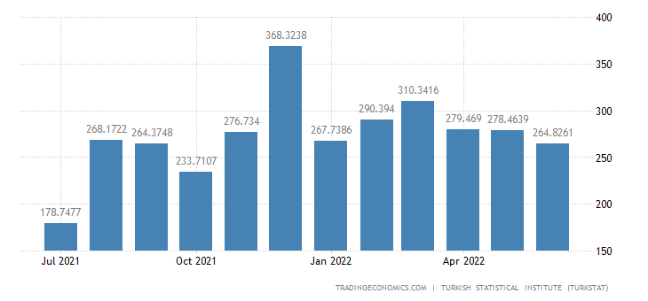 Turkey Imports from Romania