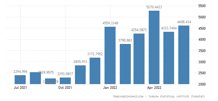 Turkey Imports from Russia