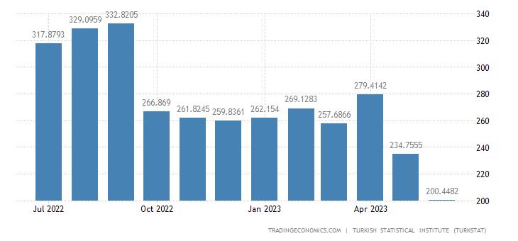 Turkey Imports from Saudi Arabia