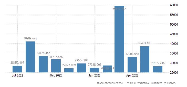 Turkey Imports from Singapore