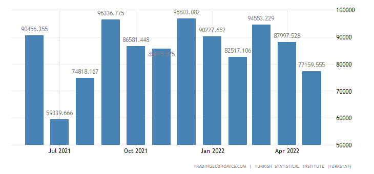 Turkey Imports from Slovakia