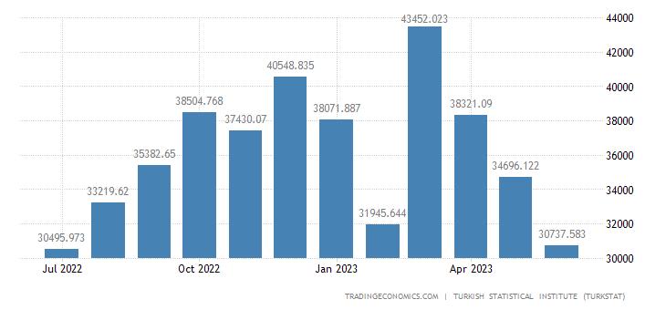 Turkey Imports from Slovenia