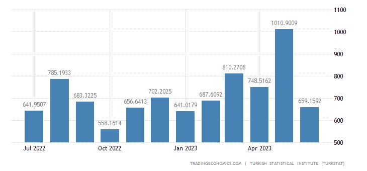 Turkey Imports from South Korea