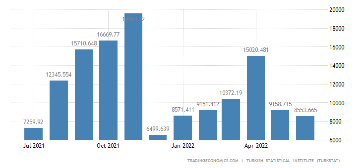 Turkey Imports from Syria