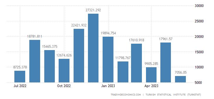 Turkey Imports from Syria