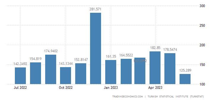 Turkey Imports from Taiwan