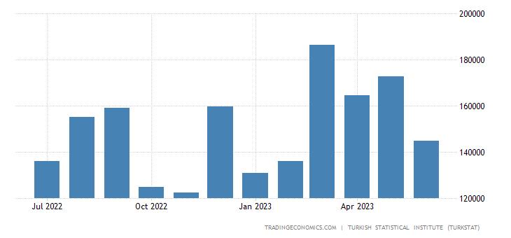 Turkey Imports from Thailand