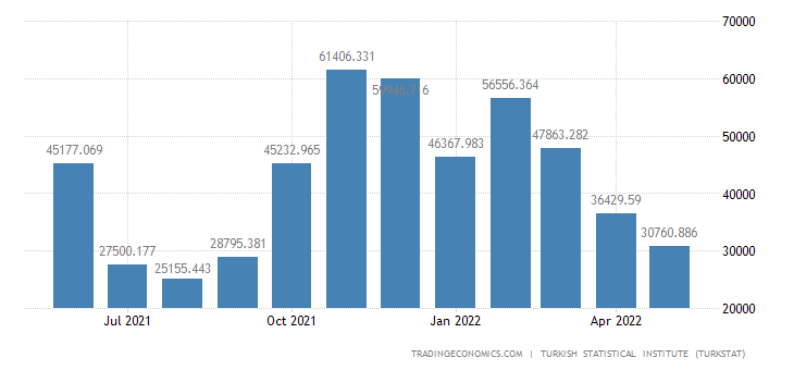 Turkey Imports from Turkmenistan