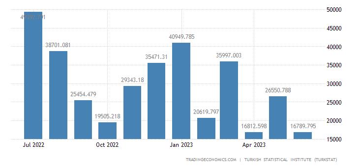 Turkey Imports from Turkmenistan