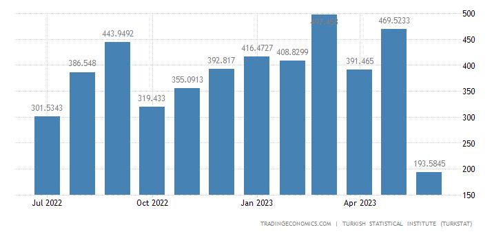 Turkey Imports from Ukraine