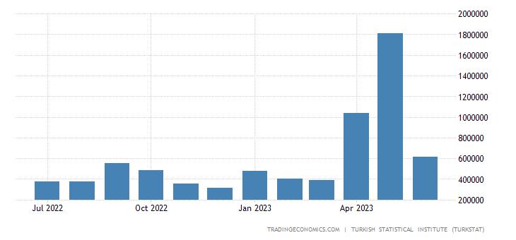 Turkey Imports from United Arab Emirates
