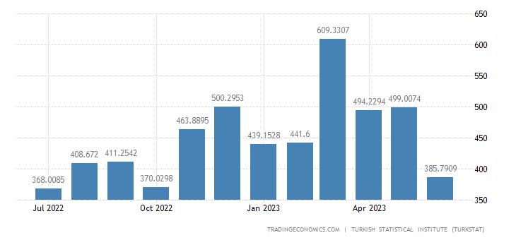 Turkey Imports from United Kingdom