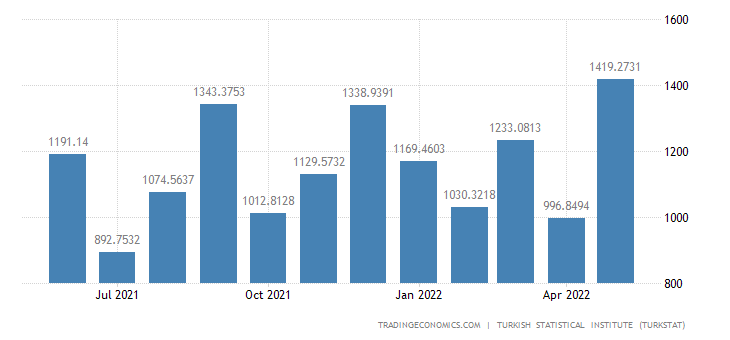 Turkey Imports from United States