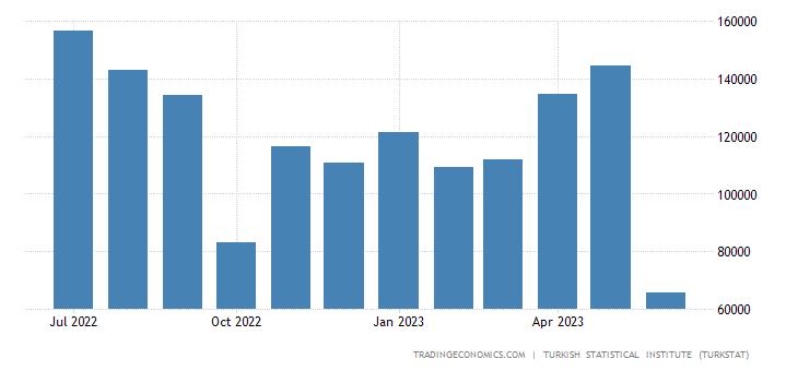 Turkey Imports from Uzbekistan