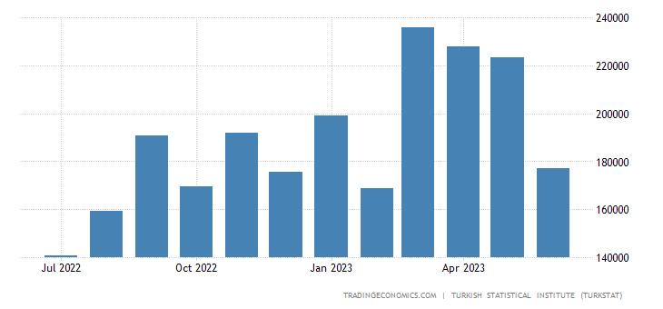 Turkey Imports from Vietnam