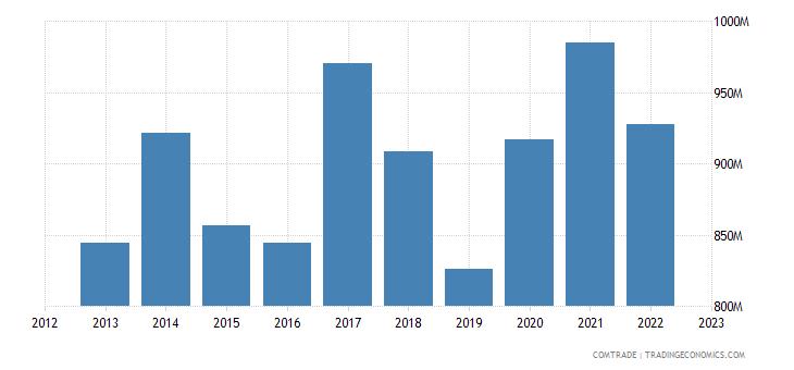 turkey imports ireland