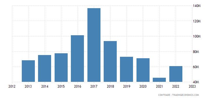 turkey imports mozambique