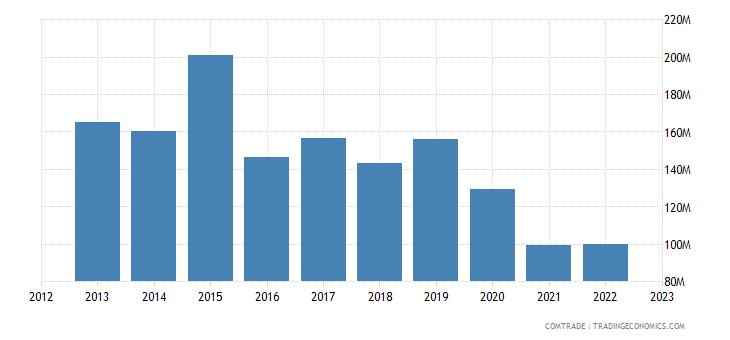 turkey imports nigeria