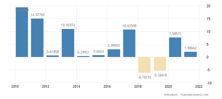 turkey imports of goods and services annual percent growth wb data