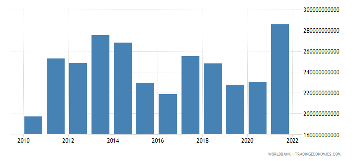 turkey imports of goods and services bop us dollar wb data