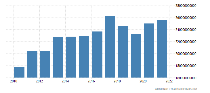 turkey imports of goods and services constant 2000 us dollar wb data