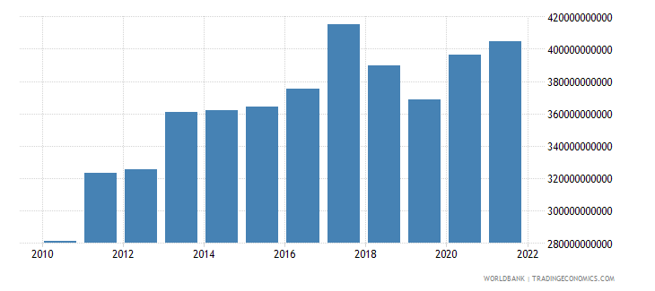 turkey imports of goods and services constant lcu wb data
