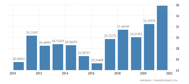 turkey imports of goods and services percent of gdp wb data