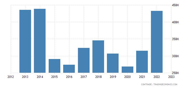 turkey imports pakistan