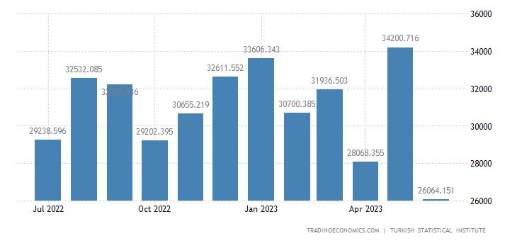 Turkey Imports