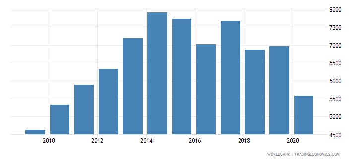 turkey industrial design applications nonresident by count wb data