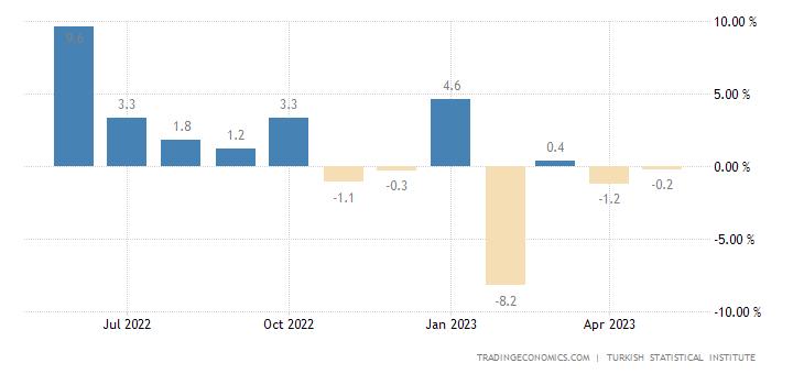 Turkey Industrial Production