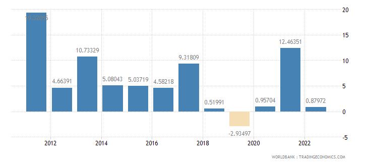 turkey industry value added annual percent growth wb data