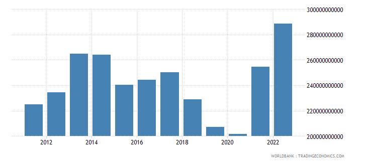 turkey industry value added us dollar wb data