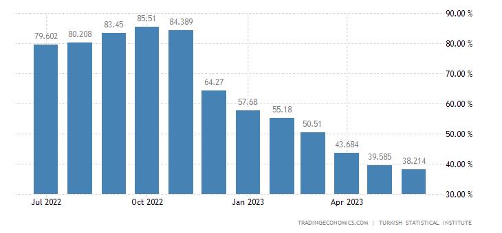 turkey-inflation-cpi.png?s=tucpiy&v=201801030922v