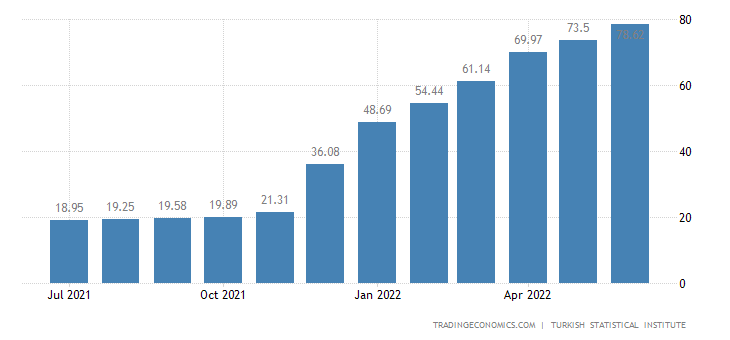 Turkey Inflation Rate | 2019 | Data | Chart | Calendar | Forecast | News