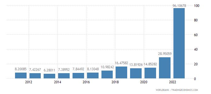 turkey inflation gdp deflator annual percent wb data