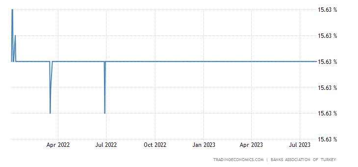 Turkey Three Month Interbank Rate