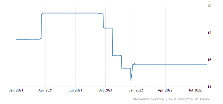 Turkey Three Month Interbank Rate