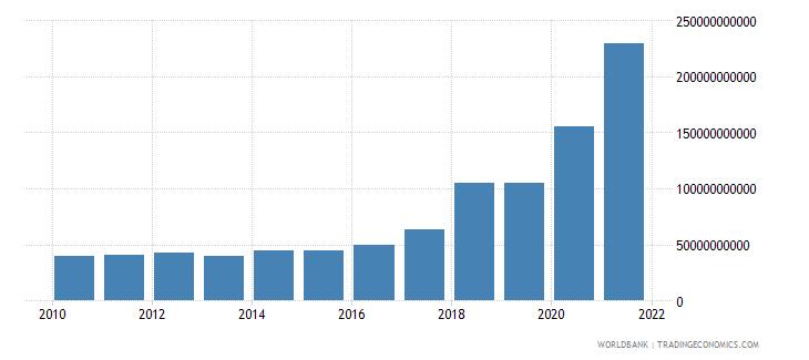 turkey interest payments current lcu wb data