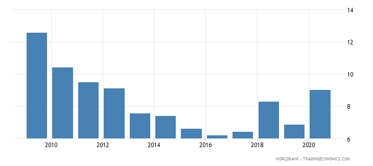 turkey interest payments percent of expense wb data