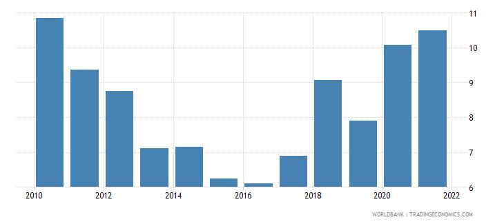 turkey interest payments percent of revenue wb data