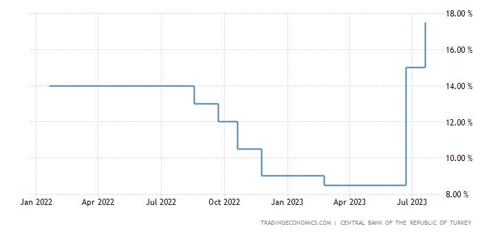 Turkey Interest Rate