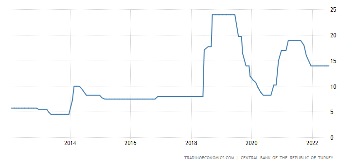 Turkey Interest Rate | 2019 | Data | Chart | Calendar | Forecast | News
