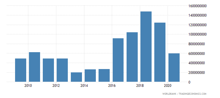turkey international tourism expenditures for passenger transport items us dollar wb data
