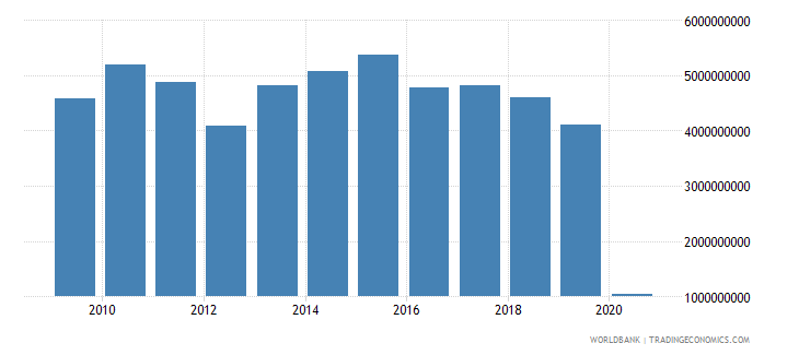 turkey international tourism expenditures for travel items us dollar wb data